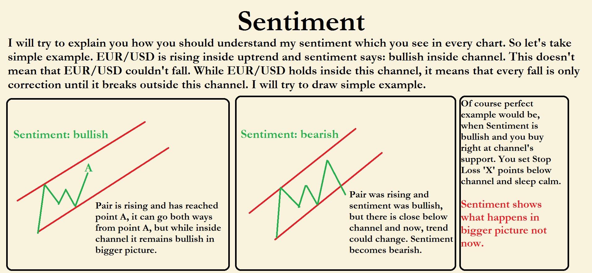 Sentiment forex