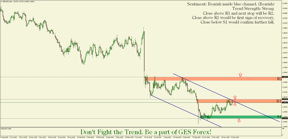 gbpusddaily