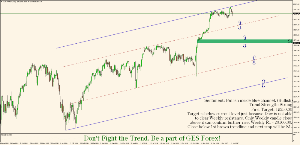 dow-mar17-daily